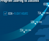 Lockheed Martin F-35s Surpass 100,000 Flight Hours, SDD Completion on Track