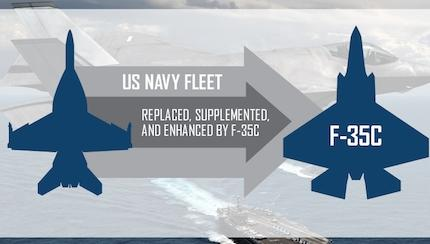 5 Reasons Why the F-35C is Poised to Strengthen U.S. Navy Air Power