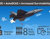 Life Saving Anti-Collision Software Integrated into First F-35s Seven Years Ahead of Schedule